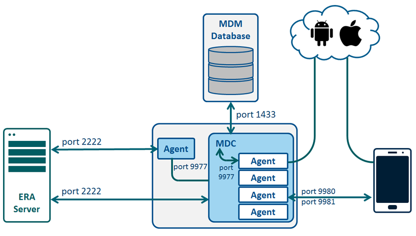 Princip komunikace mezi ESET Remote Administrator a Mobile Device Connectorem