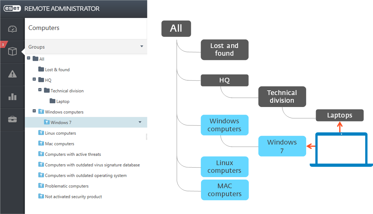 Stromová struktura skupin v ESET Remote Administrator 6
