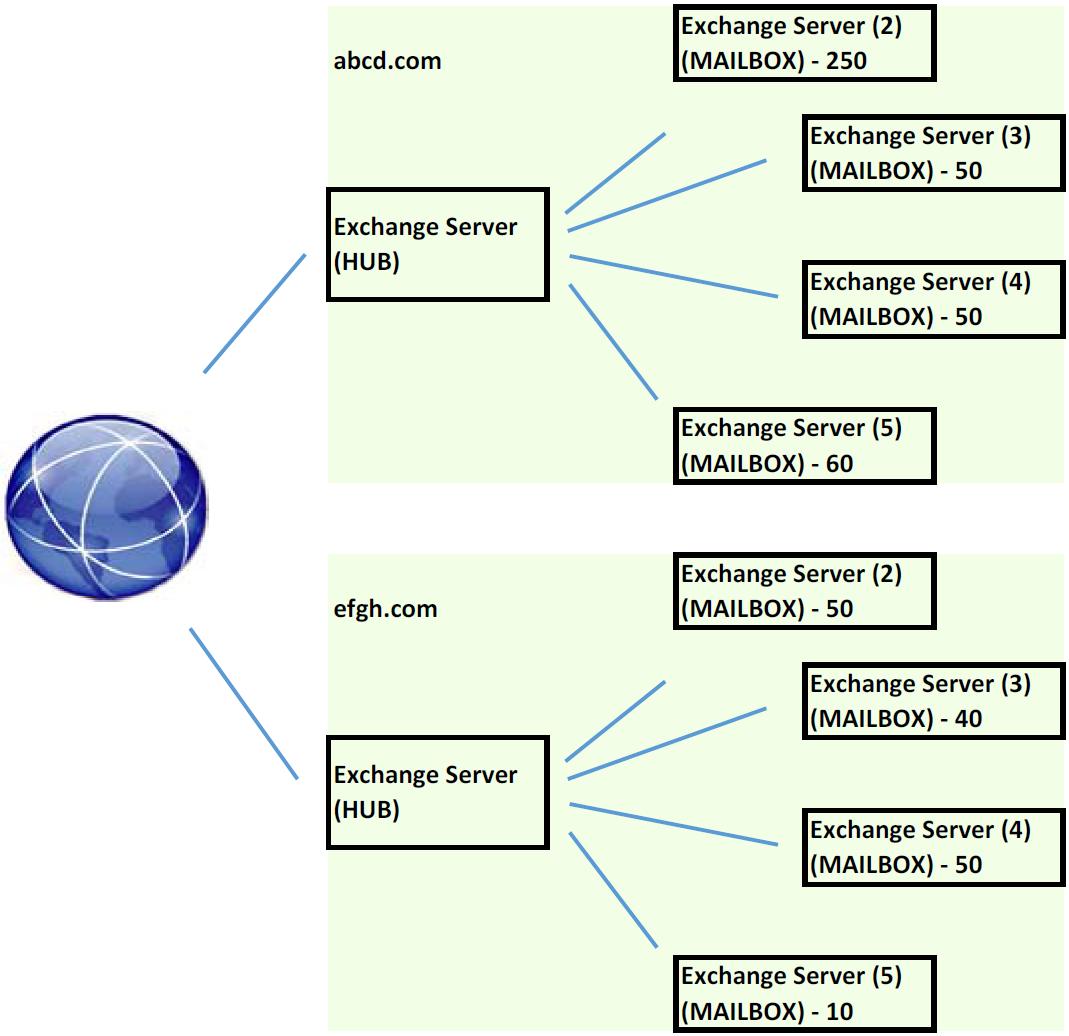 Struktura Exchange serverů