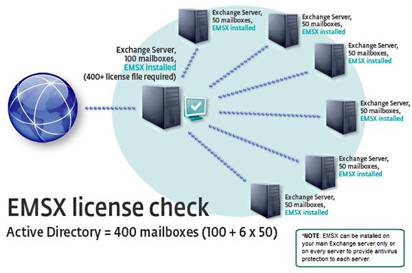 Algoritmus pro výpočet počtu poštovních schránek v Active Directory