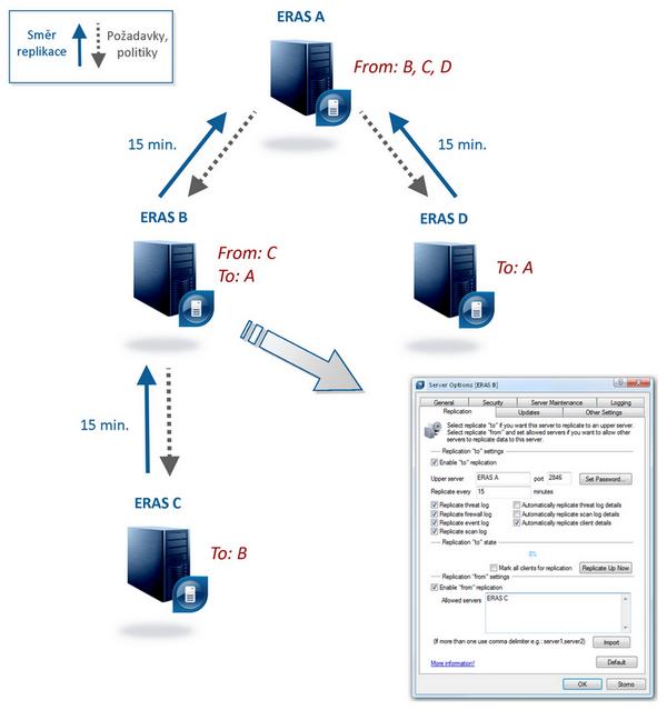 Schéma replikace mezi ERA servery